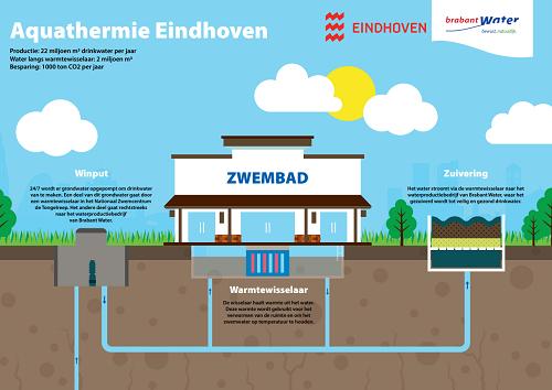 Aquathermie Eindhoven - Pieter van den Hoogenband Zwemstadion