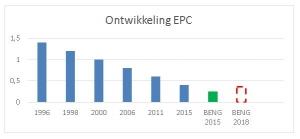 Ontwikkeling EPC