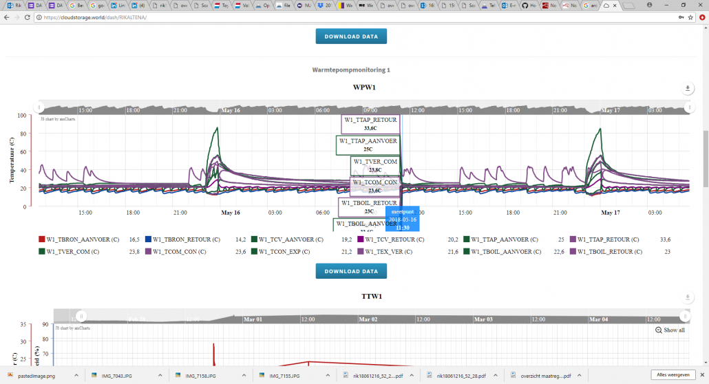 Figuur 0.5 Cloudstorage met direct inzicht in de metingen live met 1 minuut vertraging