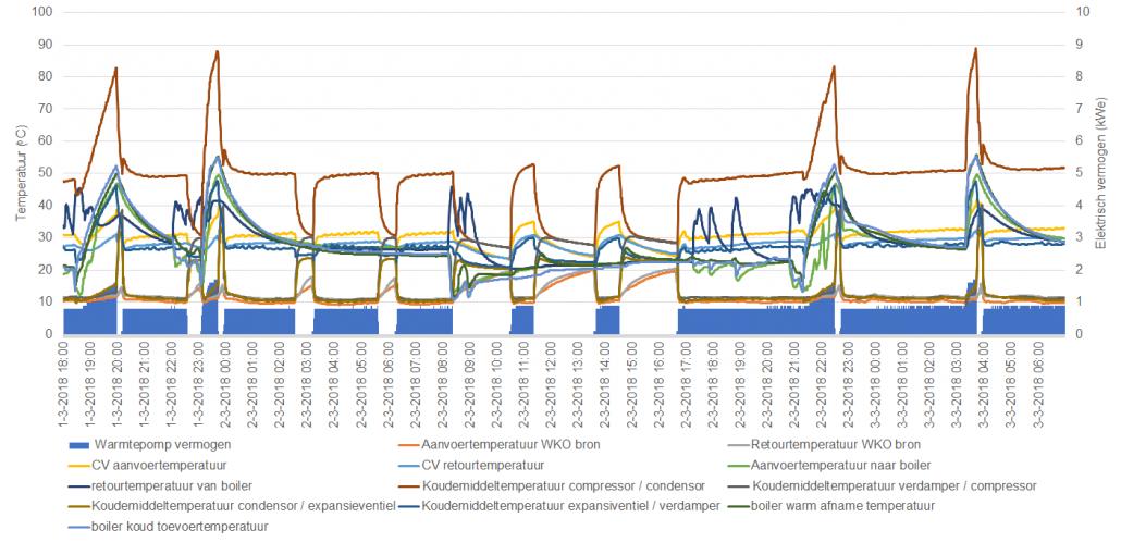 Figuur 0.6 (deel)resultaat van de metingen