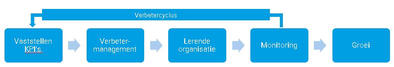 Verbetercyclus