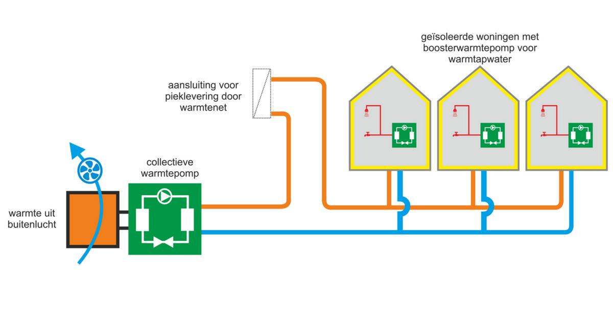 BIJLAGEDETAILS URL https://www.dwa.nl/wp-content/uploads/Warmte-uit-buitenlucht-met-LT-warmtenet-en-boosterwarmtepompen.png